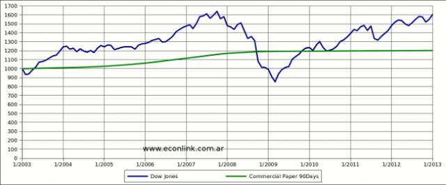 rendimiento de las acciones versus rendimiento de un plazo fijo