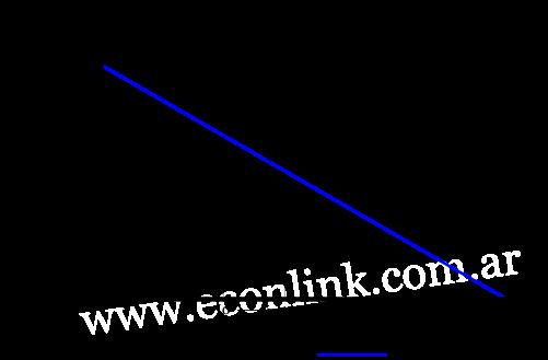 la demanda disminuye cuando aumenta el ingreso