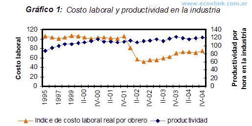 Costo Laboral y Productividad en la Industria - Competitividad