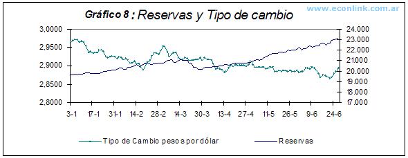 reservas y tipo de cambio