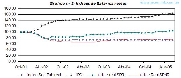 Índice de Salarios Reales - Competitividad