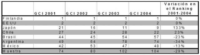 Ranking de Competitividad GCI
