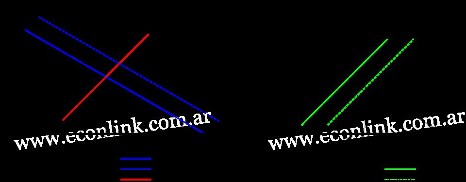 elasticidad cruzada de bienes complementarios en la producción