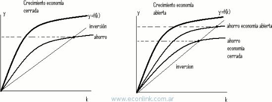 grafico del crecimiento economico en una economia abierta
