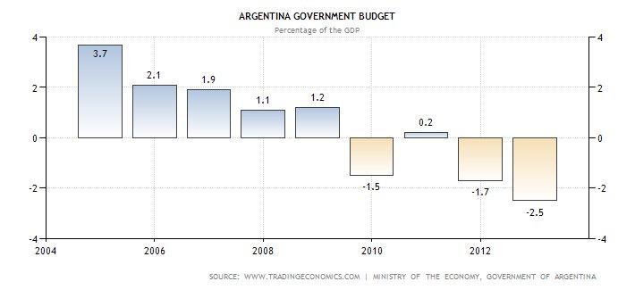 deficit fiscal arg