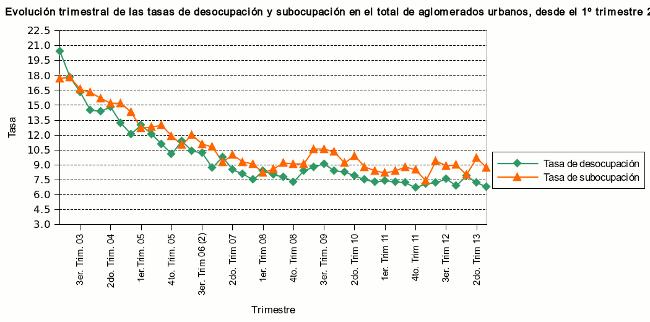 desocupación argentina