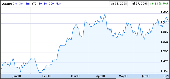 Qué sucederá con la relación euro dólar en el futuro
