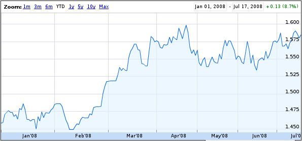eurusd: relacion euro dolar