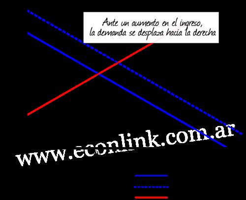 elasticidad ingreso