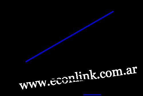 Elasticidad Ingreso. Cantiedad demandad en función del ingreso