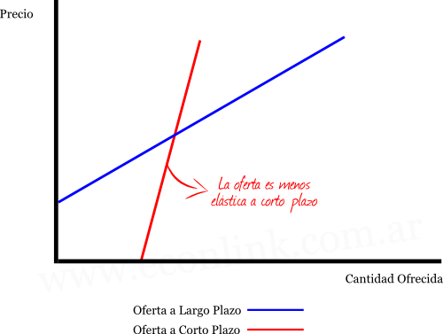 la elasticidad de oferta es mayor a corto plazo