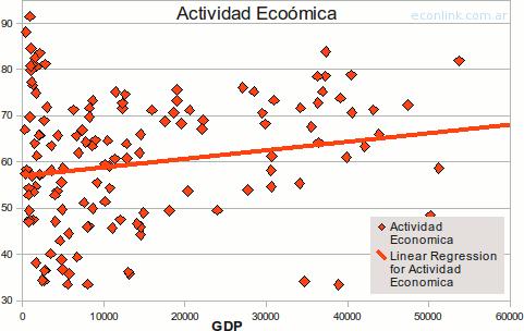 relación entre el gdp y la actividad economica de las mujeres