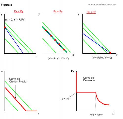 demanda: curva oferta precio de bienes sustitutos perfectos
