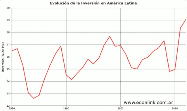 evolución de la inversión en américa latina
