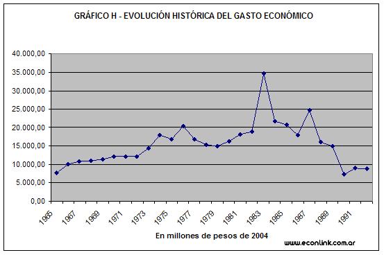 gasto economico
