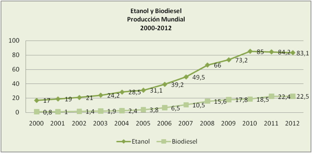 world production of ethanol and biodiesel