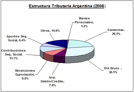 estructura tributaria argentina 2006