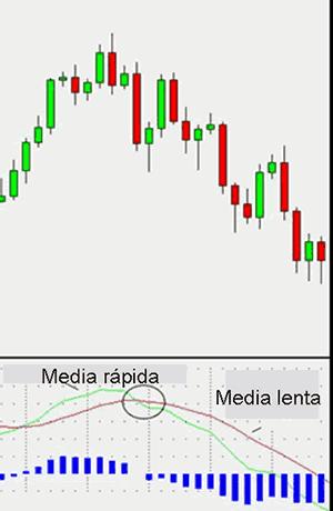 Indicador divergencia forex