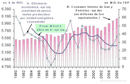 consumo y eficiencia del petroleo