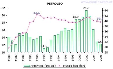 reservas consumo petroleo