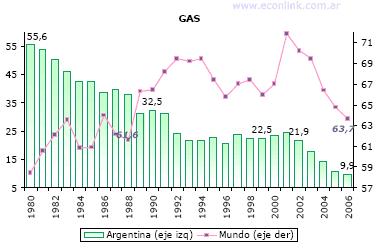 reservas consumo gas