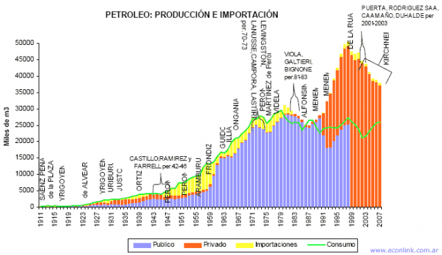 historia petroleo argentina