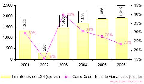 impuesto a las ganancias sector energetico