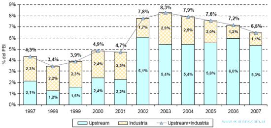 contribucion del petroleo al pib