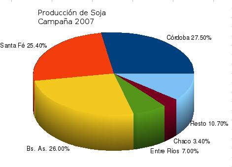 distribución geográfica de la producción de soja