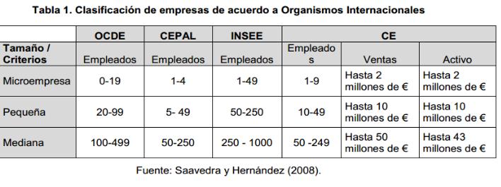 clasificacion de pymes