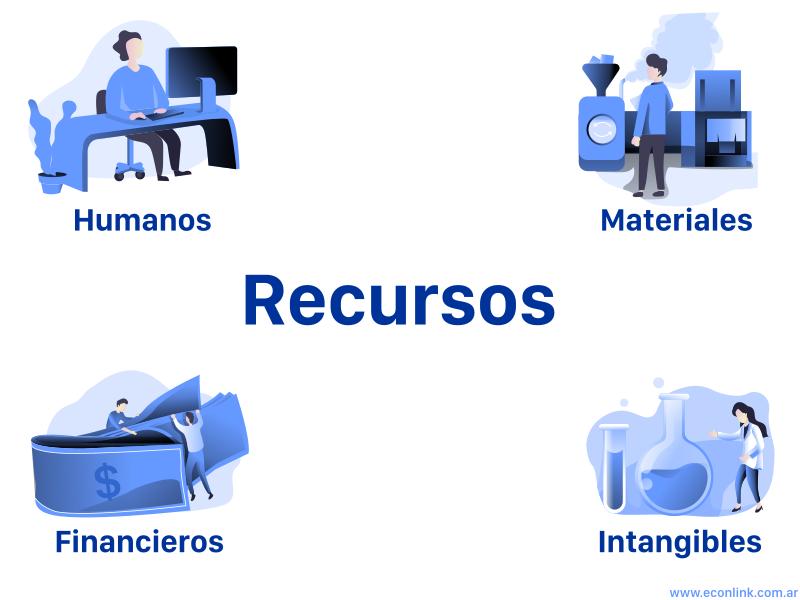 Recursos de una Organización
