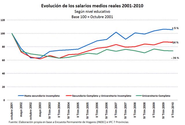 salarios argentina