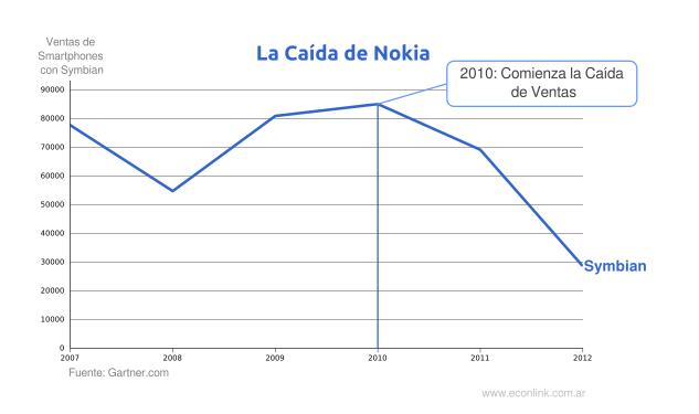 La Estrategia de Nokia