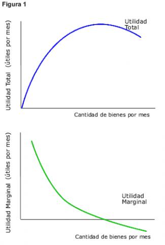 utilidad total y utilidad marginal