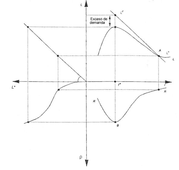 Modelo de Stiglitz-Weiss para explicar el racionamiento del crédito